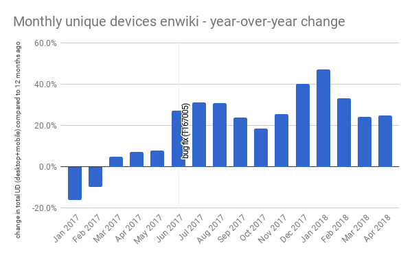 enwiki total unique devices - year-over-year changes -April 2018.png (371×600 px, 16 KB)