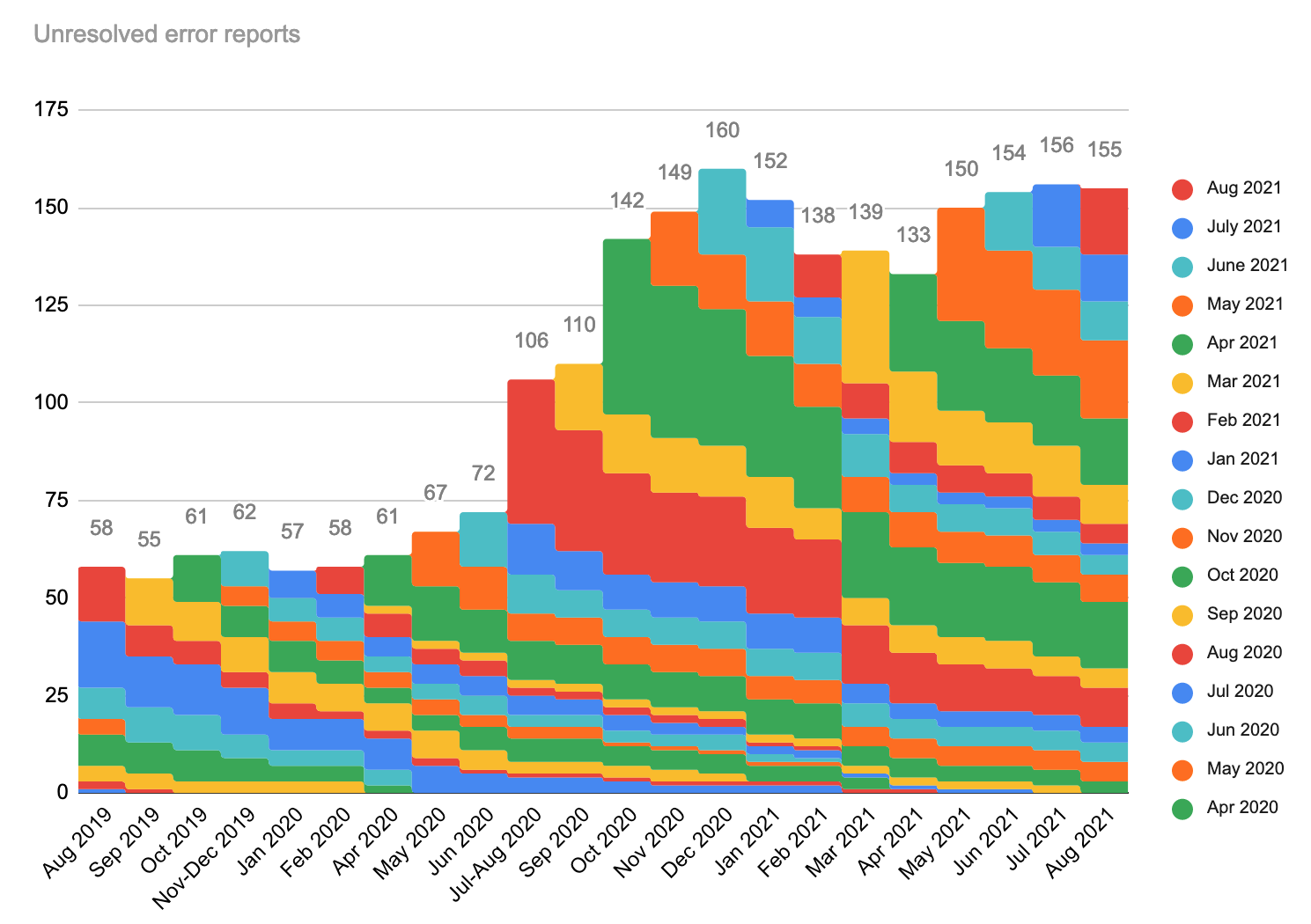 Unresolved error reports, stacked by month