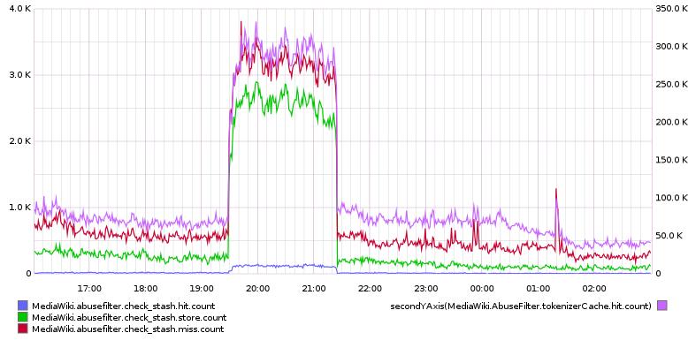 abusefilter-check-stash.png (394×778 px, 76 KB)