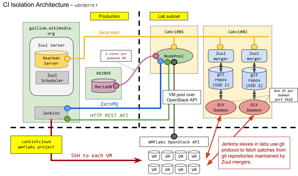 CI_isolation_architecture (606×1 px, 139 KB)