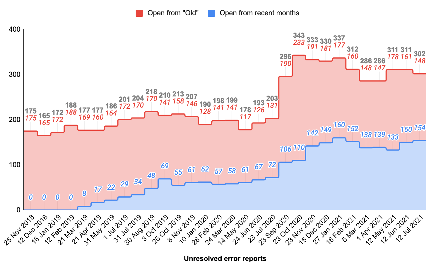 Total open production error tasks, by month.