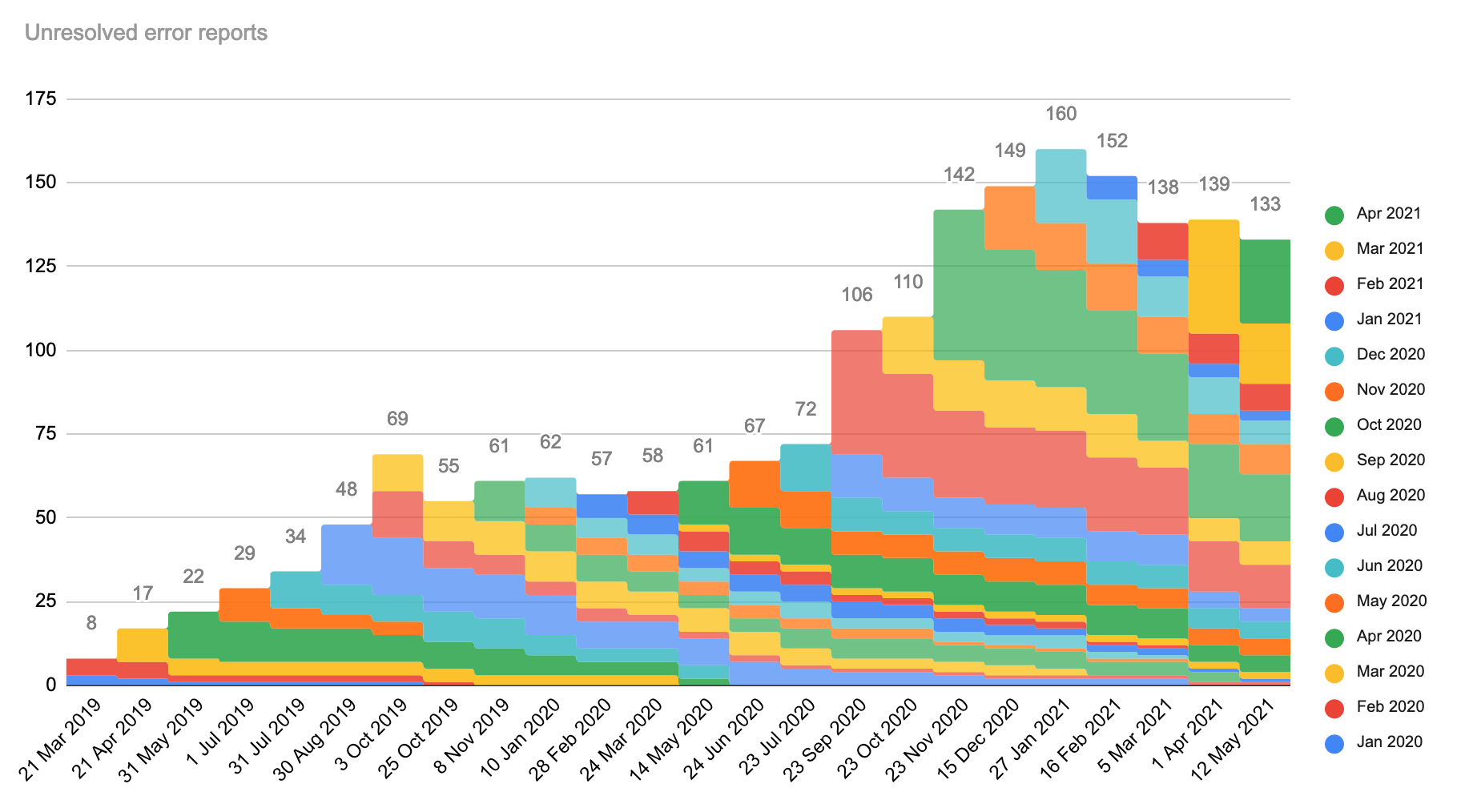 Unresolved error reports, stacked by month.