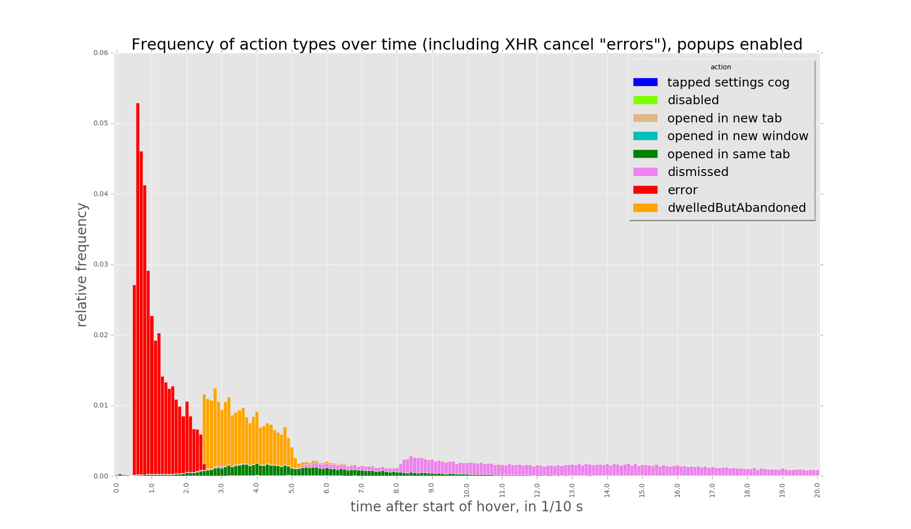 Frequency of action types over time (including XHR cancel _errors_), popups enabled.png (1×1 px, 97 KB)