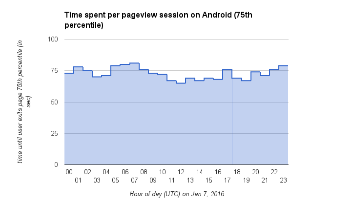 Time spent per pageview session on Android (75th percentile).png (418×723 px, 17 KB)