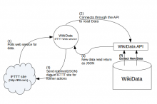 WikiData_arch.png (456×687 px, 49 KB)