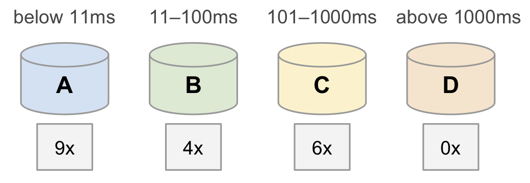 After processing all values, the counters are as follows. Bucket A holds 9, Bucket B holds 4, Bucket C holds 6, and Bucket D holds 0.