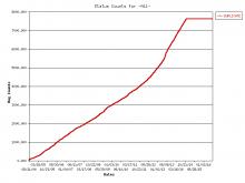 bugzilla-all-duplicates-chart.png (600×800 px, 4 KB)
