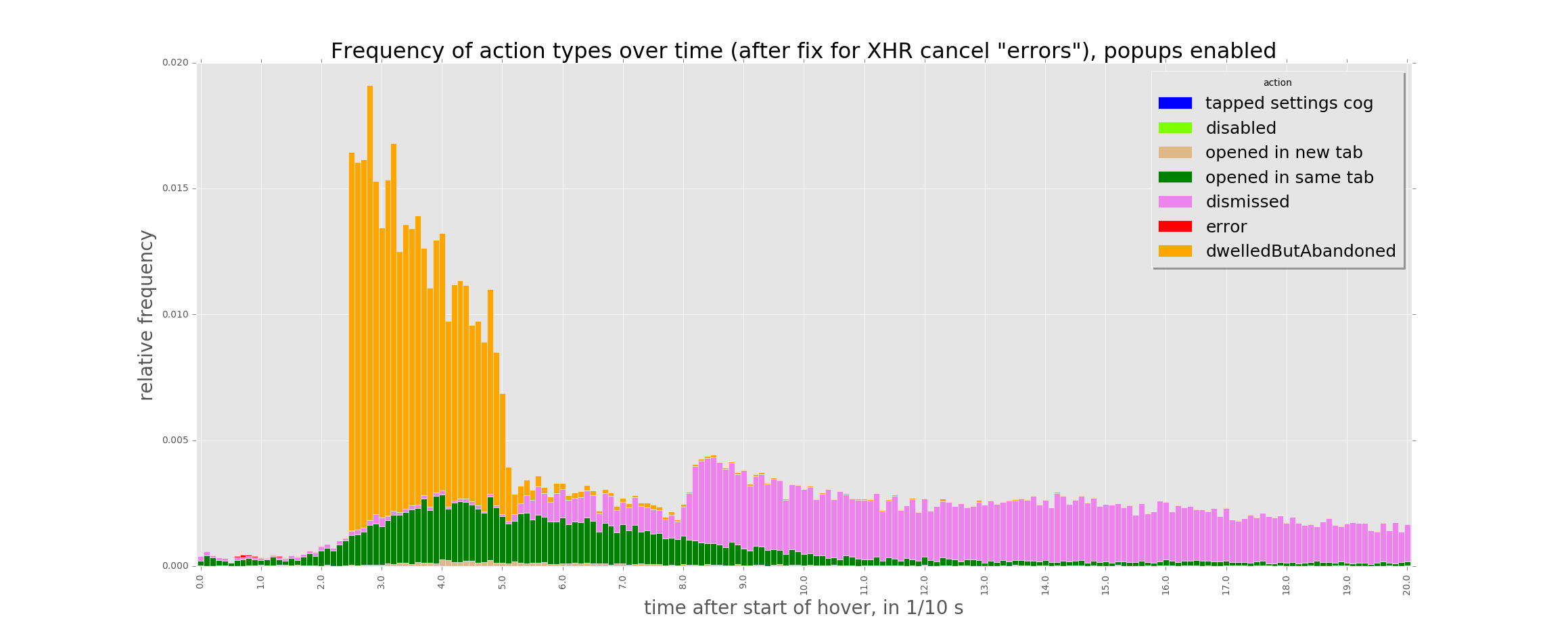 Frequency of action types over time (after fix for XHR cancel _errors_), popups enabled.png (931×2 px, 96 KB)
