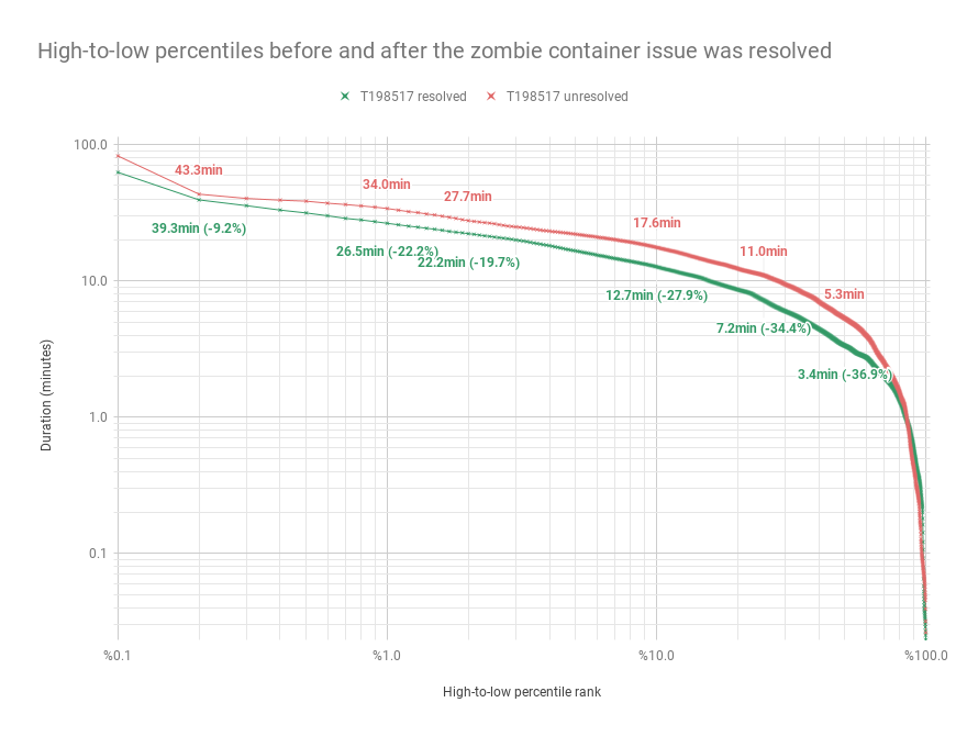 High-to-low percentiles before and after the zombie container issue was resolved