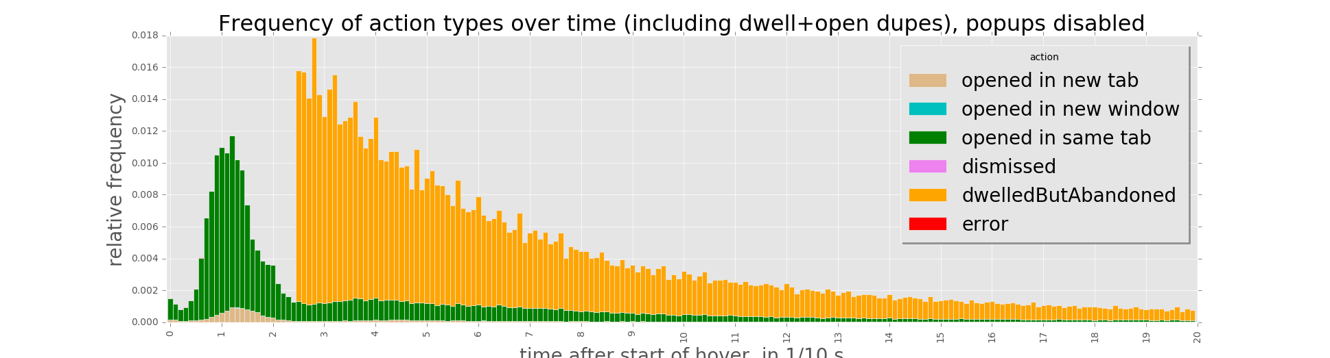 Frequency of action types over time (including dwell+open dupes), popups disabled.png (523×1 px, 87 KB)