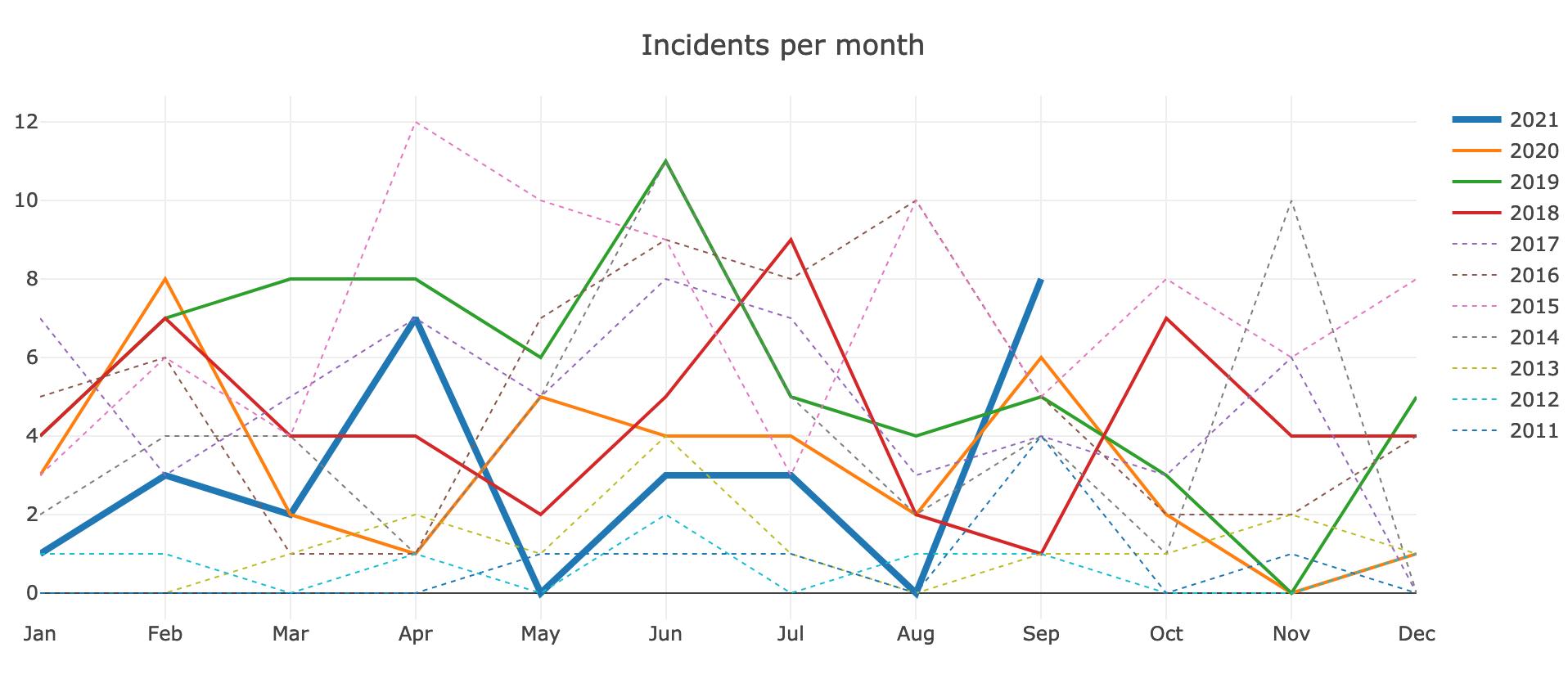 proderr-incidents 2021-09.png (830×1 px, 170 KB)