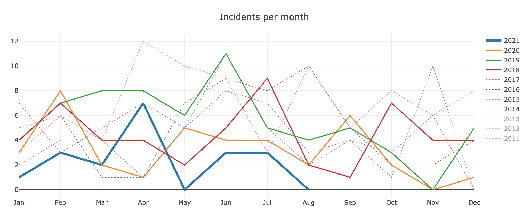 proderr-incidents 2021-08.png (834×2 px, 288 KB)
