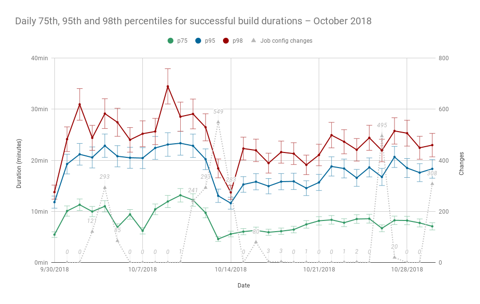 Daily 75th, 95th, and 98th percentiles for successful build durations – October 2018