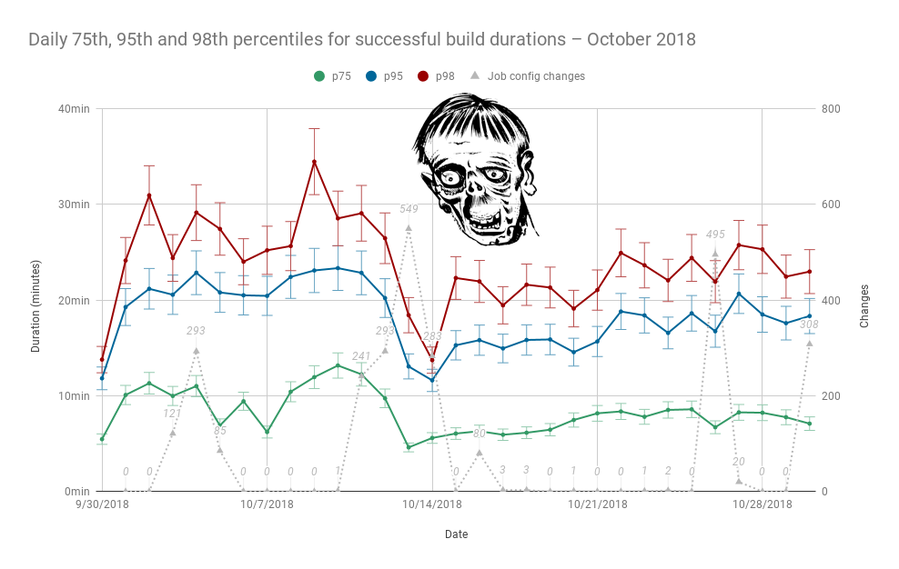 Daily 75th, 95th, and 98th percentiles for successful build durations – dip around 10/14