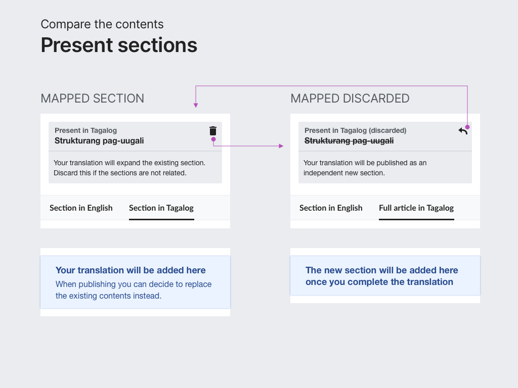 Compare contents - Present section discard.png (768×1 px, 79 KB)