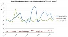 pageviews_en_wikinews_from_hive_table_pageview_hourly.jpg (393×715 px, 87 KB)