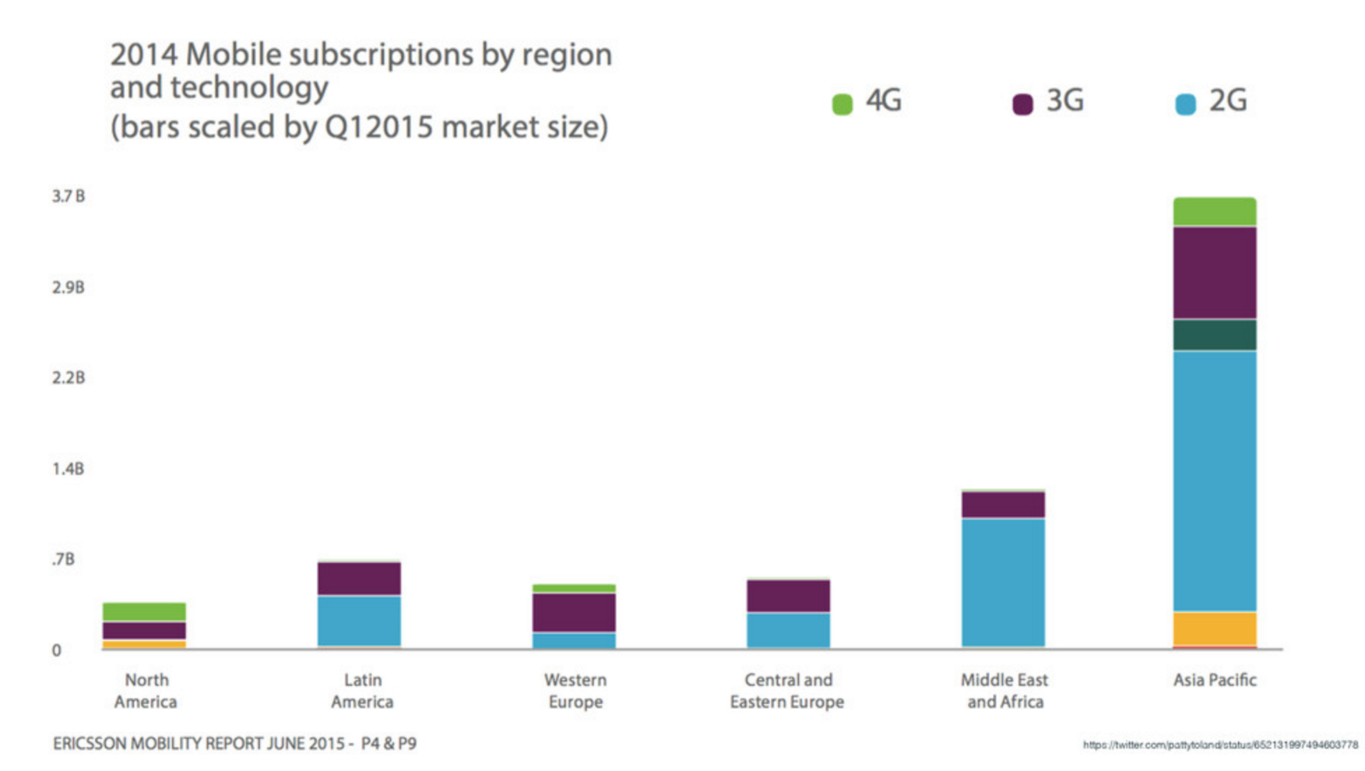 mobile-by-region-market-size.png (1×1 px, 541 KB)