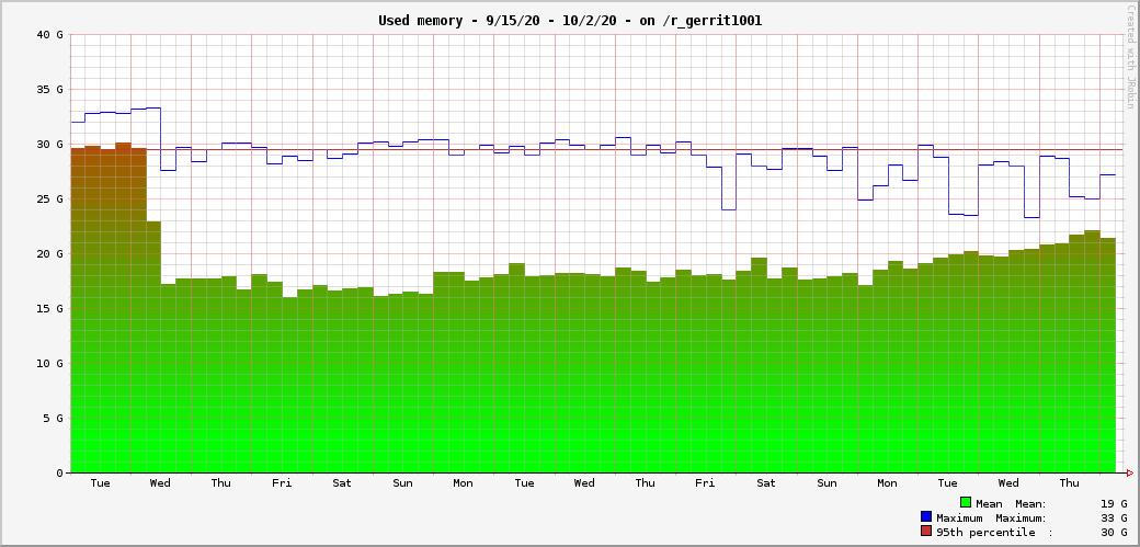 gerrit_mem_usage_15days.png (499×1 px, 23 KB)