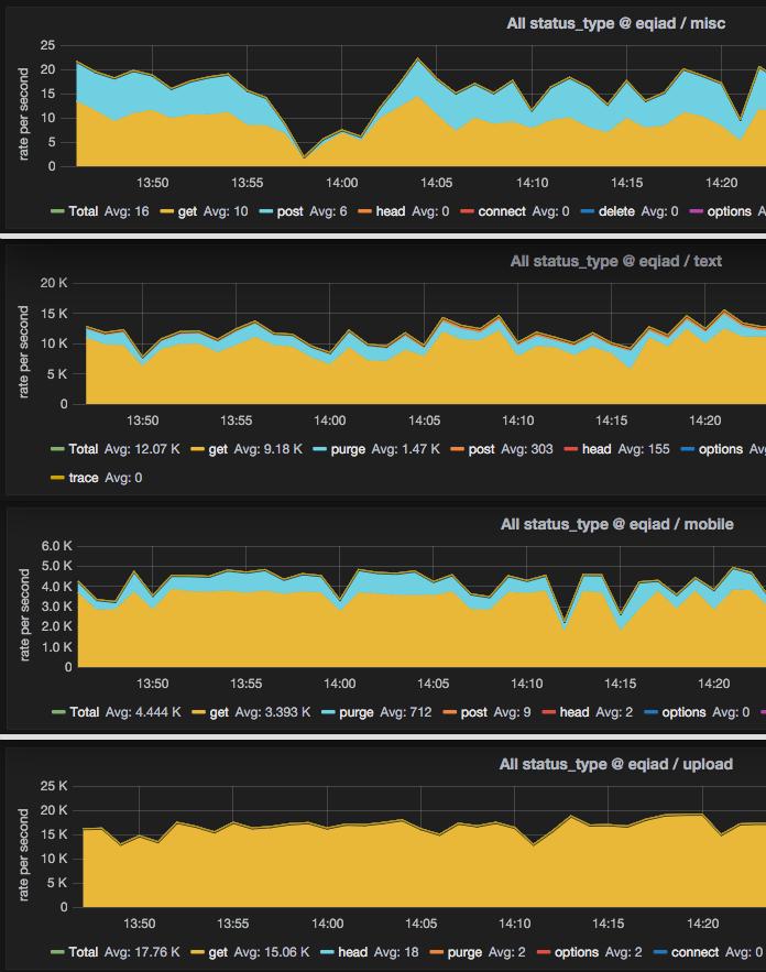 Incident Graphs - 2015-11-18 LVS/pybal (883×696 px, 158 KB)