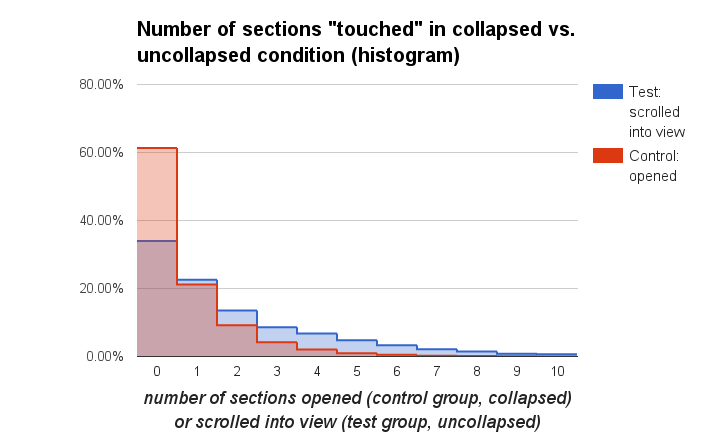 Number of sections 'touched' in collapsed vs. uncollapsed condition (histogram).png (441×714 px, 21 KB)