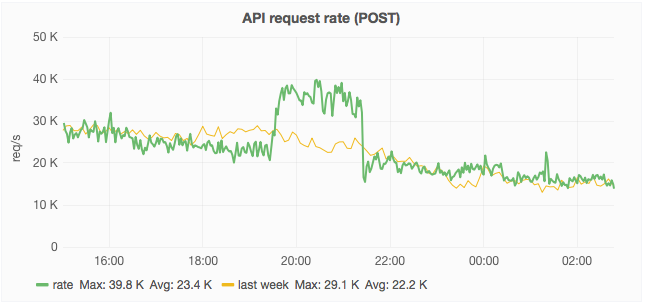 api-POST-requests-rate.png (303×647 px, 50 KB)