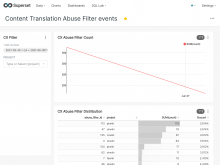 superset.wikimedia.org_superset_dashboard_cx-abuse-filter_(iPad).png (1×2 px, 218 KB)