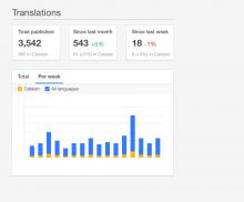 translations-per-week.png (796×960 px, 42 KB)