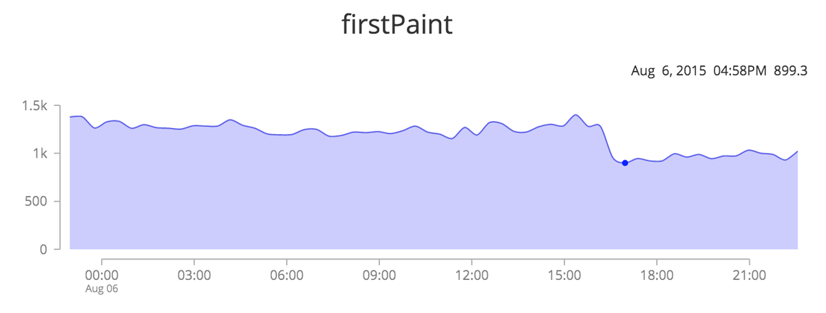 Line graph that plots the firstPaint metric for August 2015. The line drops from approximately one and a half seconds to 890 milliseconds.