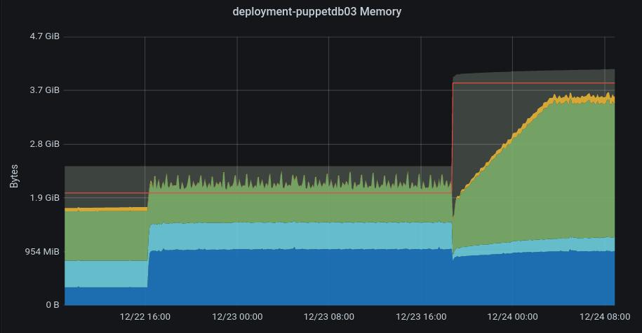 deployment-puppetdb03_more_mem.png (476×915 px, 38 KB)
