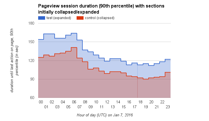 Pageview session duration (90th percentile) with sections initially collapsed vs expanded.png (418×723 px, 21 KB)