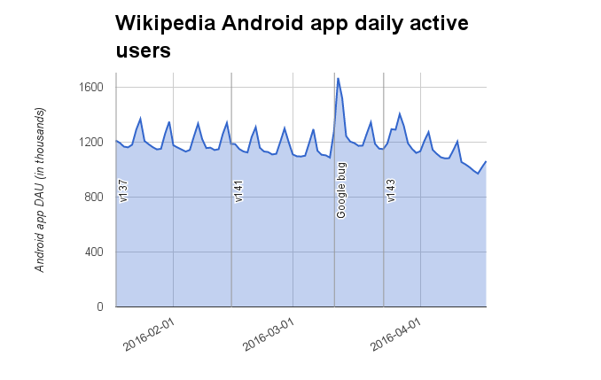 Wikipedia Android app daily active users (2016-01-18..2016-04-17).png (429×678 px, 22 KB)