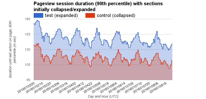 Pageview session duration (90th percentile) with sections initially collapsed vs expanded, 2016-01-02..08.png (418×868 px, 31 KB)