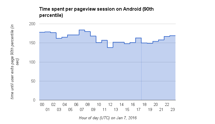Time spent per pageview session on Android (90th percentile).png (418×723 px, 18 KB)