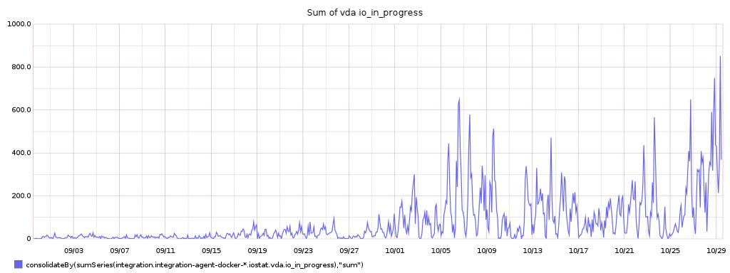 sum_of_io_in_progress.png (384×1 px, 48 KB)