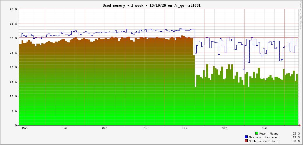 gerrit_used_memory.png (499×1 px, 24 KB)