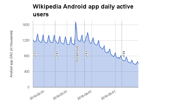 Wikipedia Android app daily active users (2016-01-18..2016-05-30).png (429×678 px, 23 KB)