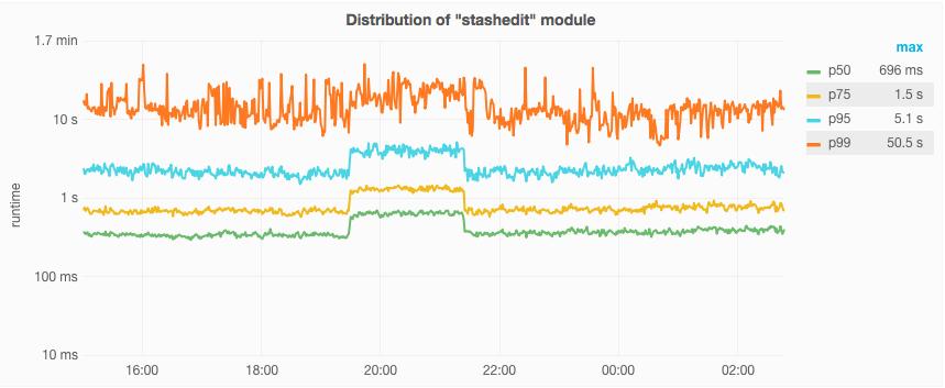 api-POST-stashedit-timings.png (353×859 px, 88 KB)