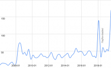 distribution-of-registration-time-for-users-with-5-edits-huwiki.png (371×600 px, 18 KB)
