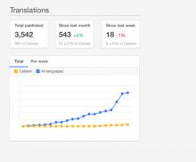 translations-per-week-initial.png (796×960 px, 50 KB)