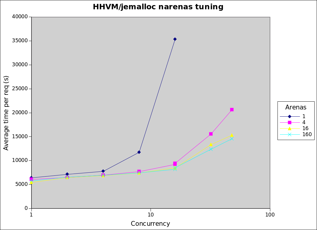 hhvm narenas tuning.png (767×1 px, 52 KB)