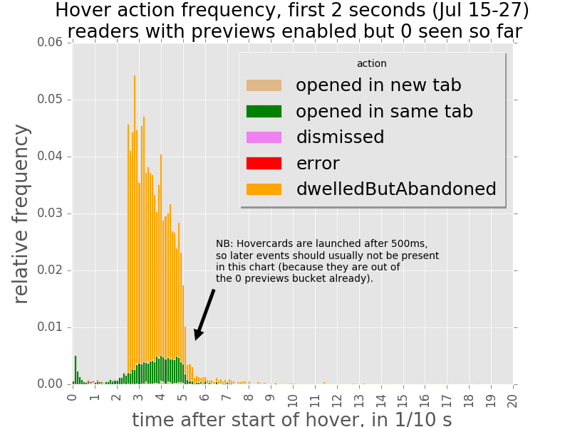 Hovercards timing frequency by action, 0 previews, July 15-27.png (600×800 px, 88 KB)