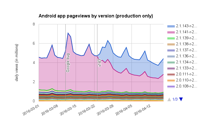 Android app pageviews by version (2016-03-02..2016-04-17).png (436×705 px, 38 KB)