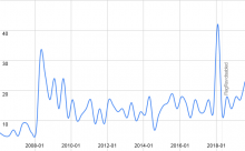 distribution-of-registration-time-for-users-with-25-edits-huwiki.png (371×600 px, 21 KB)