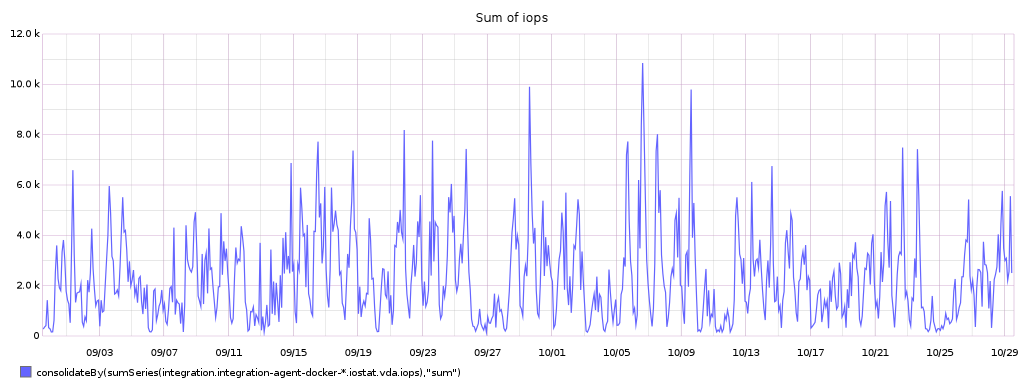 sum_of_iops.png (384×1 px, 71 KB)
