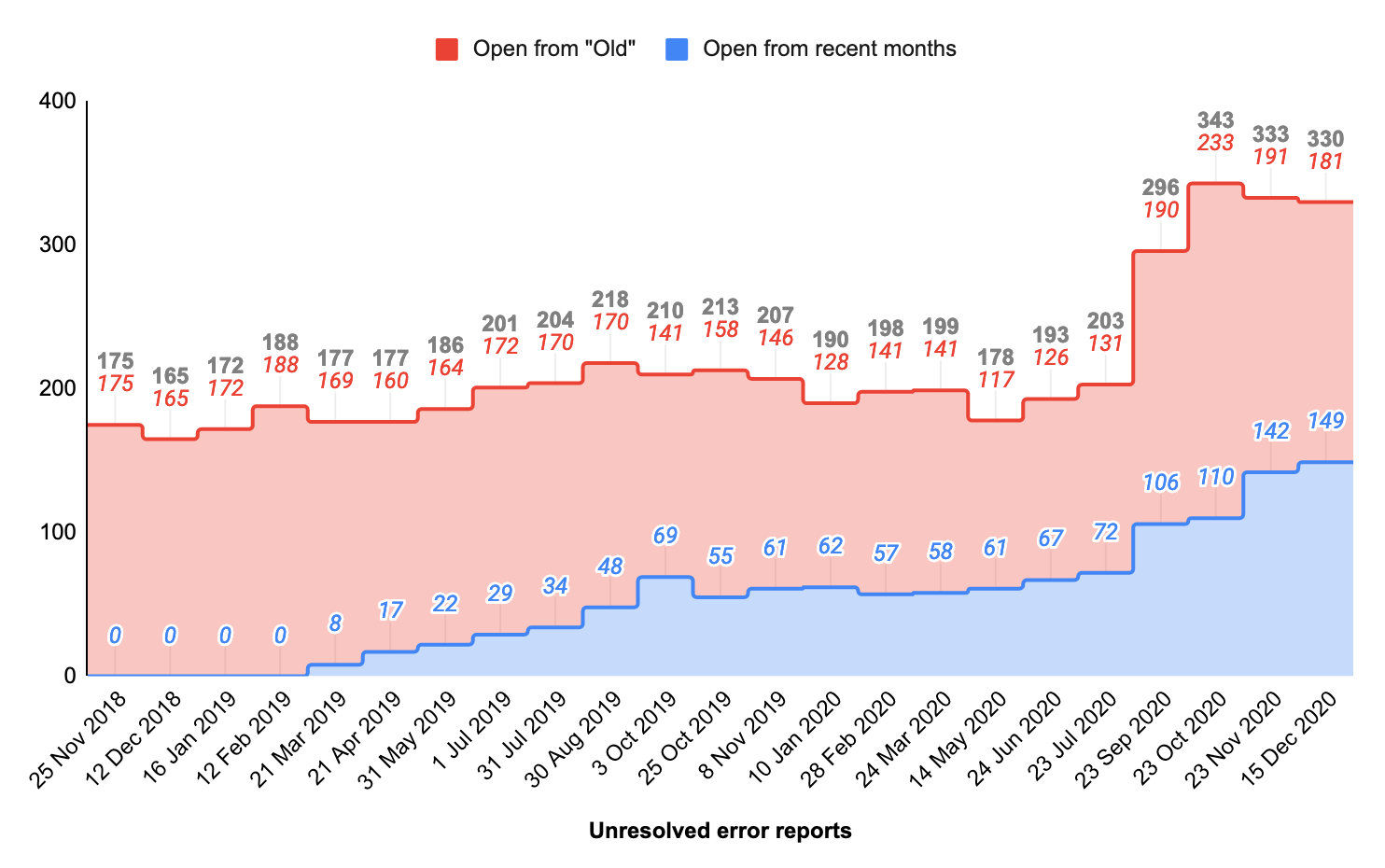 Total open production error tasks, by month