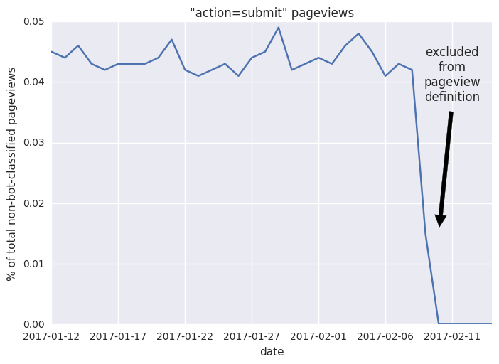 action submit pageviews.png (512×702 px, 44 KB)