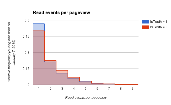 Read events per pageview (January 7, 2016 0h-1h).png (371×600 px, 13 KB)