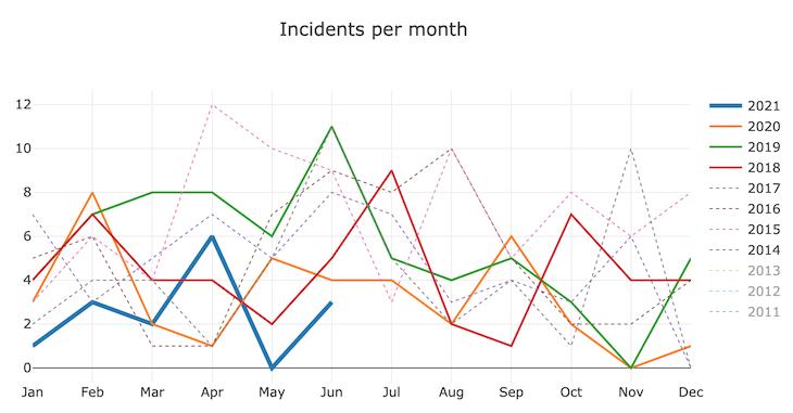 proderr-incidents 2021-06.png (381×730 px, 75 KB)