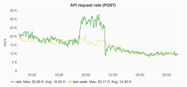 api-POST-stashedit-rate.png (303×648 px, 53 KB)
