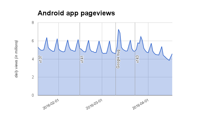 Android app pageviews (2016-01-18..2016-04-17).png (414×736 px, 20 KB)